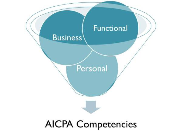 business compitencies What is core business competency core competency is the primary skill or ability of a firm in the process of delivering value to the consumer.